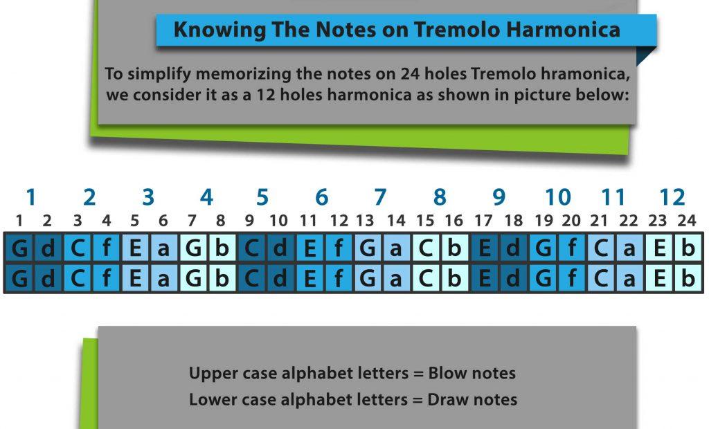 Learn to play harmonica the easy way