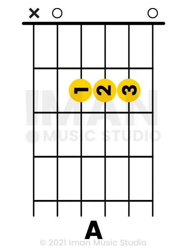 A Major Chord Guitar - Iman Music Studio