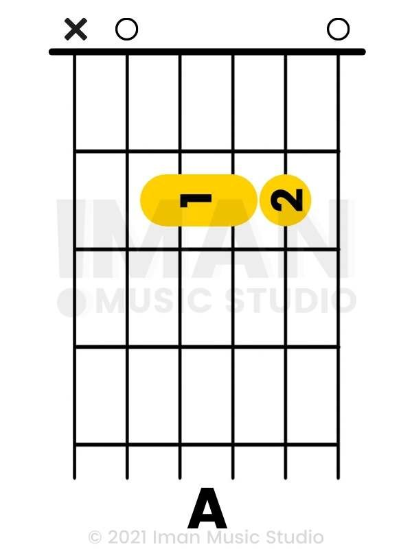 A Major Chord Guitar - Ver 3 - Iman Music Studio