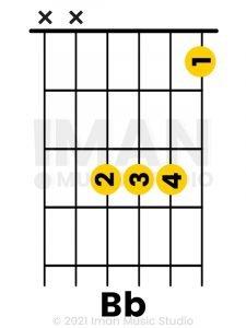 Bb Major Chord diagram